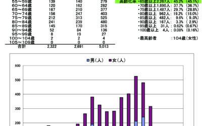 今泉台年齢別人口統計