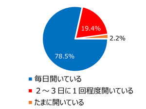 TSKIからのメール「必ず見る」85%、~会員のメール受信状況調査
